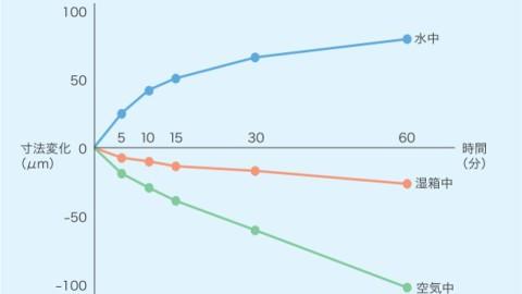 【アルジネート印象材の寸法変化エビデンス】らぼらぼ通信 Vol.55